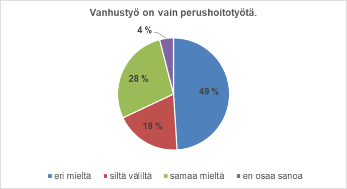 kuvio tuloksista.