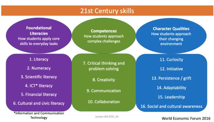 21st Century skills .