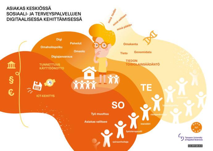 MOOC_asiakas keskiössä sosiaali- ja terveyspalvelujen digitaalisessa kehittämisessä.