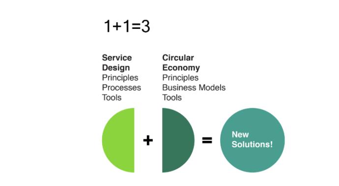 kuva miten palvelumuotilu ja kiertotalous toimivat yhdessä, sisältö avattu tekstissä.