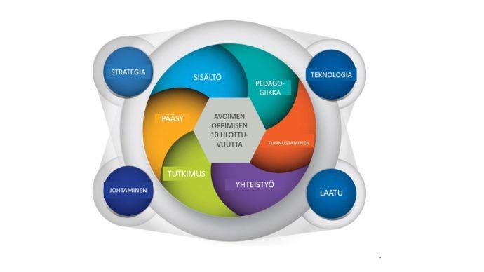 avoimen yhteistyön ulottuvuudet.
