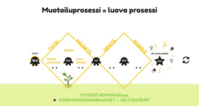 Liiketoimintamuotoilun prosessin kuvaus PATU-hankkeessa: tutki, määritä, kehitä ja kokeile, tapaamiset verkkoalustoilla.