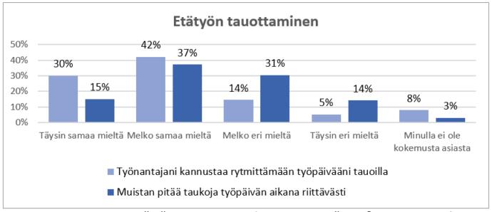 Kaavio. Etätyön tauottaminen. Väittämä 1: Työnantajani kannustaa rytmittämään työpäivääni tauoilla. Täysin samaa mieltä 30 %. Melko samaa mieltä 42 %. Melko eri mieltä 14 %. Täysin eri mieltä 5 %. Minulla ei ole kokemusta asiasta 8 %. Väit-tämä 2: Muistan pitää taukoja työpäivän aikana riittävästi. Täysin samaa mieltä 15 %. Melko samaa mieltä 37 %. Melko eri mieltä 31 %. Täysin eri mieltä 14 %. Minulla ei ole kokemusta asiasta 3 %.