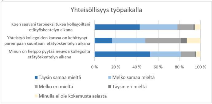 Kaavio. Yhteisöllisyys työpaikalla. Väittämä. Koen saavani tarpeeksi tukea kolle-goiltani etätyöskentelyn aikana. Täysin samaa mieltä 43 %. Melko samaa mieltä 36 %. Melko eri mieltä 15 %. Täysin eri mieltä 1 %. Minulla ei ole kokemusta asiasta 6 %. Väittämä. Yhteistyö kollegoiden kanssa on kehittynyt parempaan suuntaan etä-työskentelyn aikana. Täysin samaa mieltä 17 %. Melko samaa mieltä 31 %. Melko eri mieltä 34 %. Täysin eri mieltä 6 %. Minulla ei ole kokemusta asiasta 13 %. Väit-tämä. Minun on helppo pyytää neuvoa kollegoilta etätyöskentelyn aikana. Täysin samaa mieltä 52 %. Melko samaa mieltä 29 %. Melko eri mieltä 13 %. Täysin eri mieltä 2 %. Minulla ei ole kokemusta asiasta 4 %.