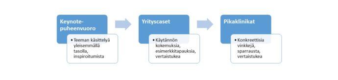 Kasvuklinikan sisältö jakautuu teemaa yleisesti käsittelevään keynote-puheenvuoroon, käytännön esimerkkitapauksia esitteleviin yrityspuheenvuoroihin sekä konkreettisia vinkkejä ja sparrausta antaviin pikaklinikoihin.