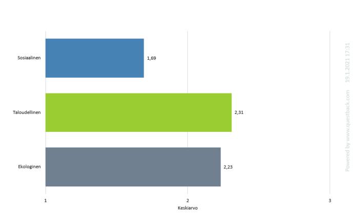 Verkkokyselyn vastaajat arvioivat kestävän kehityksen kolmen dimension eli taloudellinen, sosiaalinen ja ekologinen kestävyys, tärkeysjärjestystä matkailun kannalta asteikolla 1-3 siten, että numero 1 kuvaa vähiten tärkeää ja numero 3 tärkeintä näkökulmaa. Kuviossa on esitetty vastaajien arvioiden keskiarvot pylväsdiagrammina kunkin tekijän osalta. Tärkein ryhmä olivat taloudelliset tekijät, keskiarvo 2.31, toiseksi tärkein ekologiset tekijät, keskiarvo 2.23 ja kolmanneksi tärkein sosiaaliset tekijät, keskiarvo 1.69.