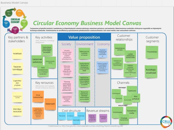 Opiskelijat ovat kuvanneet uudistettua liiketoimintaa business model canvas-pohjan avulla ja määritelleet 1) avain kumppanit, 2) avain toiminnot, 3) avain resurssit, 4) kulurakennetta, 5) tulovirtoja, 5) asiakassuhteita ja segmenttejä sekä 6) kanavia. Lisäksi he ovat määritelleet yrityksen arvolupauksia yhteiskunnan, ympäristön ja talouden näkökulmista.