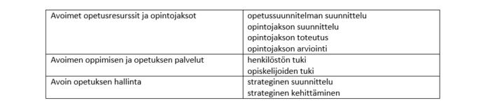 Taulukossa on listattu EU-viitekehyksen mukaiset laatustandardit avoimessa oppimisessa ja opetuksessa. Avoimet opetusresurssit ja opintojaksot: opetussuunnitelman suunnittelu, opintojakson suunnittelu, opintojakson toteutus, opintojakson arviointi. Avoimen oppimisen ja opetuksen palvelut: henkilöstön tuki, opiskelijoiden tuki. Avoin opetuksen hallinta: strateginen suunnittelu, strateginen kehittäminen.