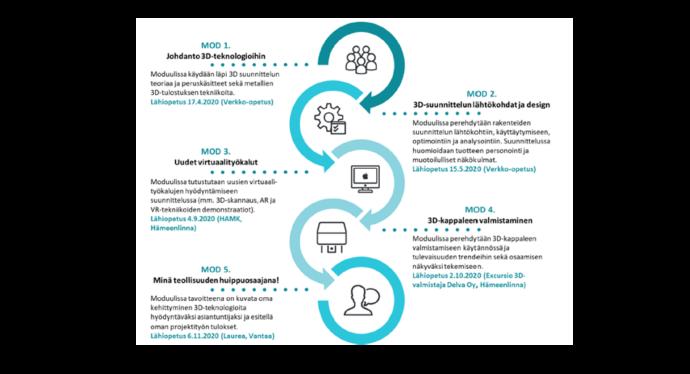 CEE -koulutusohjelma, 3-D teknologia, moduulijaksotus, lähiopetuspäivät.