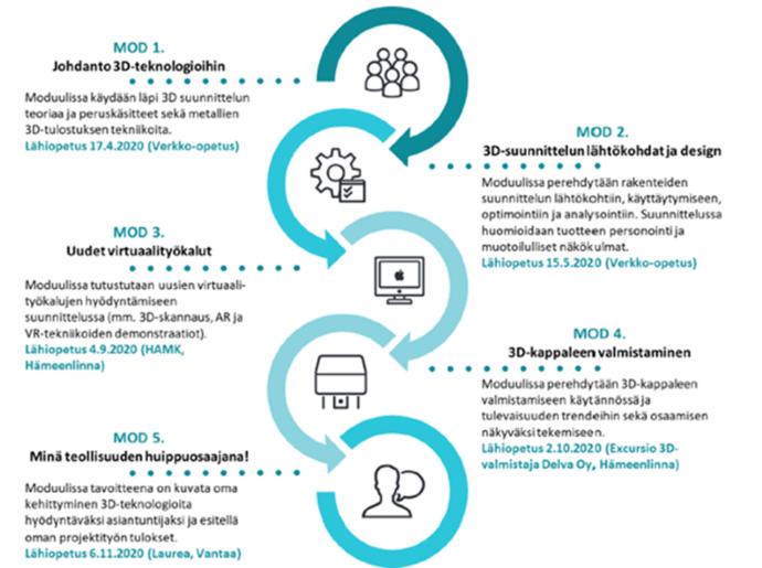 Teollisuuden huippuosaaja -koulutuksen rakenne. Koulutus koostuu viidestä moduulista.