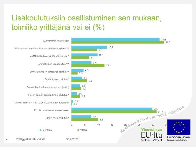 Lisäkoulutuksiin osallistuminen sen mukaan toimiiko yrittäjänä vai ei (%). Yleisimpiä vastauksia ovat lyhyemmät koulutukset (ei yrittäjät: 32,4 % ja yrittäjät: 34 %) ja en ole osallistunut koulutukseen (ei yrittäjät: 29,7 % ja yrittäjät 31,3 %). Yrittäjillä toiseksi yleisin koulutukseen osallistuminen on ammatillinen lisäkoulutus (12,2 %), ei yrittäjillä maisterin tai kandin tutkintoon tähtäävät opinnot (13,1 %).
