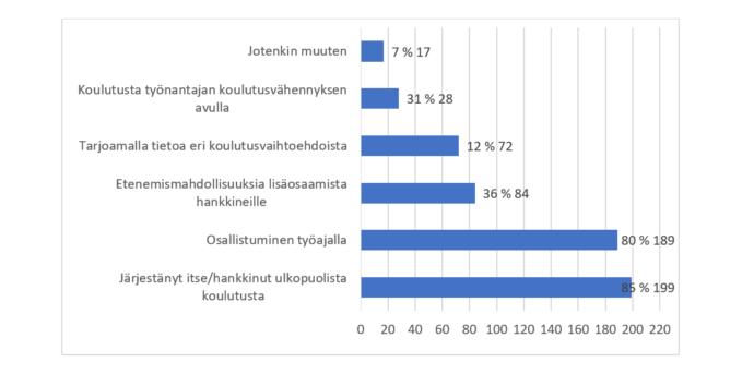 """Kuviossa esitetään suuruusjärjestyksessä, kuinka moni valitsi kunkin kuudesta henkilöstön kouluttautumisen tukemisen vaihtoehdoista: 1) """"Järjestänyt itse/hankkinut ulkopuolista koulutusta"""" valittiin 199 kertaa, 2) """"Osallistuminen työajalla"""" 189 kertaa, 3) """"Etenemismahdollisuuksia lisäosaamista hankkineille"""" 84 kertaa 4) """"Tarjoamalla tietoa eri koulutusvaihtoehdoista"""" 72 kertaa, 5) """"Koulutusta työnantajan koulutusvähennyksen avulla"""" 28 kertaa ja 6) """"Jotenkin muuten"""" 17 kertaa."""