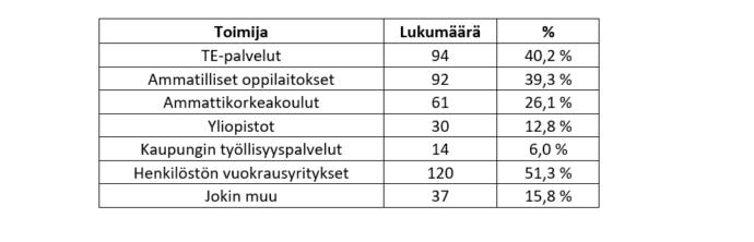 """Taulukossa esitetään lukumäärät ja prosenttiosuudet, kuinka moni valitsi kunkin seitsemästä vaihtoehdosta: 1) """"Henkilöstön vuokrausyritykset"""" valittiin 120 kertaa, 2) """"TE-palvelut"""" 94 kertaa, 3) """"Ammatilliset oppilaitokset"""" 92 kertaa 4) """"Ammattikorkeakoulut"""" 61 kertaa, 5) """"Jokin muu"""" 37 kertaa, 6) """"Yliopistot"""" 30 kertaa ja 7) """"Kaupungin työllisyyspalvelut"""" 14 kertaa."""