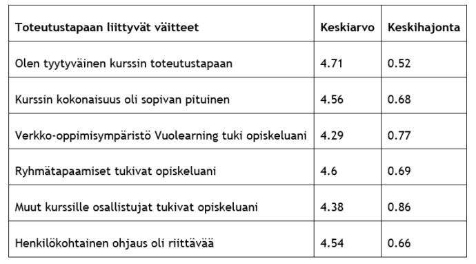 """Toteutustapaan liittyviä väitteitä oli kuusi kappaletta. Näistä korkeimman keskiarvon sai väittämä """"Olen tyytyväinen kurssin toteutustapaan"""" (keskiarvo 4,71 ja keskihajonta 0,52). Toisiksi suurimmat arvot saivat väittämät """"Ryhmätapaamiset tukivat opiskeluani"""" (keskiarvo 4,6 ja keskihajonta 0,69), """"Kurssin kokonaisuus oli sopivan pituinen"""" (keskiarvo 4,56 ja keskihajonta 0,68) ja """"Henkilökohtainen ohjaus oli riittävää"""" (keskiarvo 4,54 ja keskihajonta 0,66). Huonoimmat keskiarvot olivat väittämillä """"Muut kurssille osallistujat tukivat opiskeluani"""" (keskiarvo 4,38 ja keskihajonta 0,86) ja """"Verkko-oppimisympäristö Vuolearning tuki opiskeluani"""" (keskiarvo 4,29 ja keskihajonta 0,77)."""