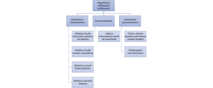 Kuviossa kuvataan hierarkisesti vuoteenvierusraportin negatiiviset vaikutukset potilaaseen. Näitä ovat ahdistuksen lisääntyminen, informaatioähky sekä intimiteetin vaarantuminen.