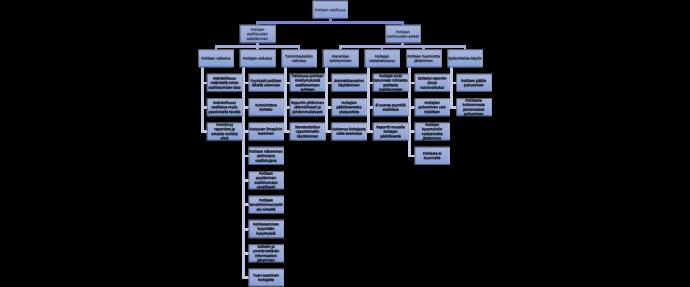 Kuviossa kuvataan hierarkisesti potilaan osallisuutta edistävät tekijät, jotka jakaantuvat potilaan, hoitajan ja toimintayksikön vaikutukseen. Kuviossa kuvataan hierarkisesti myös potilaan osallisuutta estävät tekijät, joita ovat hierarkian esiintyminen, hoitajan vastahakoisuus, potilaan huomiotta jättäminen ja epäkohtelias käytös.
