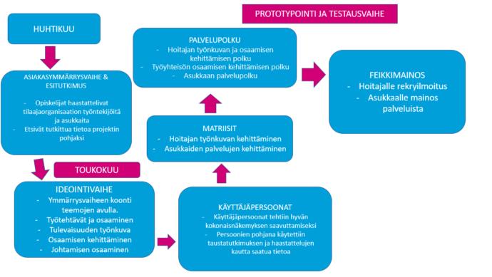 Tässä kuviossa kuvataan kehittämisprojektin eri vaiheita sekä siihen liittyvää työskentelyä ja tehtäviä opiskelijoiden näkökulmasta.