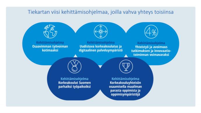 tiekartan kehittämisohjelmat ovat: Osaavimman työvoiman kotimaaksi, uudistuva korkeakoulutus ja digitaalinen palveluympäristö, yhteistyö ja avoimuus tutkimuksen ja innovaatio-toiminnan voimavaraksi, korkeakoulut Suomen parhaiksi työpaikoiksi ja korkeakouluyhteisön osaamisella maailman parasta oppimista ja oppimisympäristöjä.