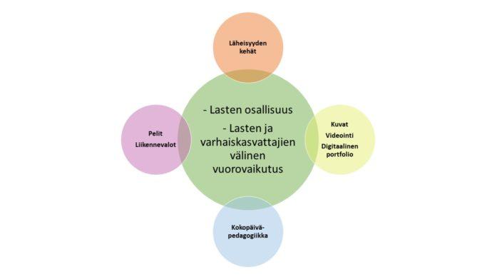 Kuvion keskellä on iso ympyrä, jossa on pedagogiikan kehittämisen kohteet, jotka ovat Lasten osallisuus sekä Lasten ja varhaiskasvattajien välinen vuorovaikutus. Ison ympyrän ympärillä on neljä ympyrää, joissa on kuvattu KoppiVa-koulutuksen osallistujien tehtävistä nostettuja menetelmiä. Ensimmäisessä ympyrässä on Läheisyyden kehät, toisessa ympyrässä on Kuvat, Videointi, Digitaalinen portfolio, kolmannessa ympyrässä on Kokopäiväpedagogiikka ja neljännessä ympyrässä on Pelit ja Liikennevalot.